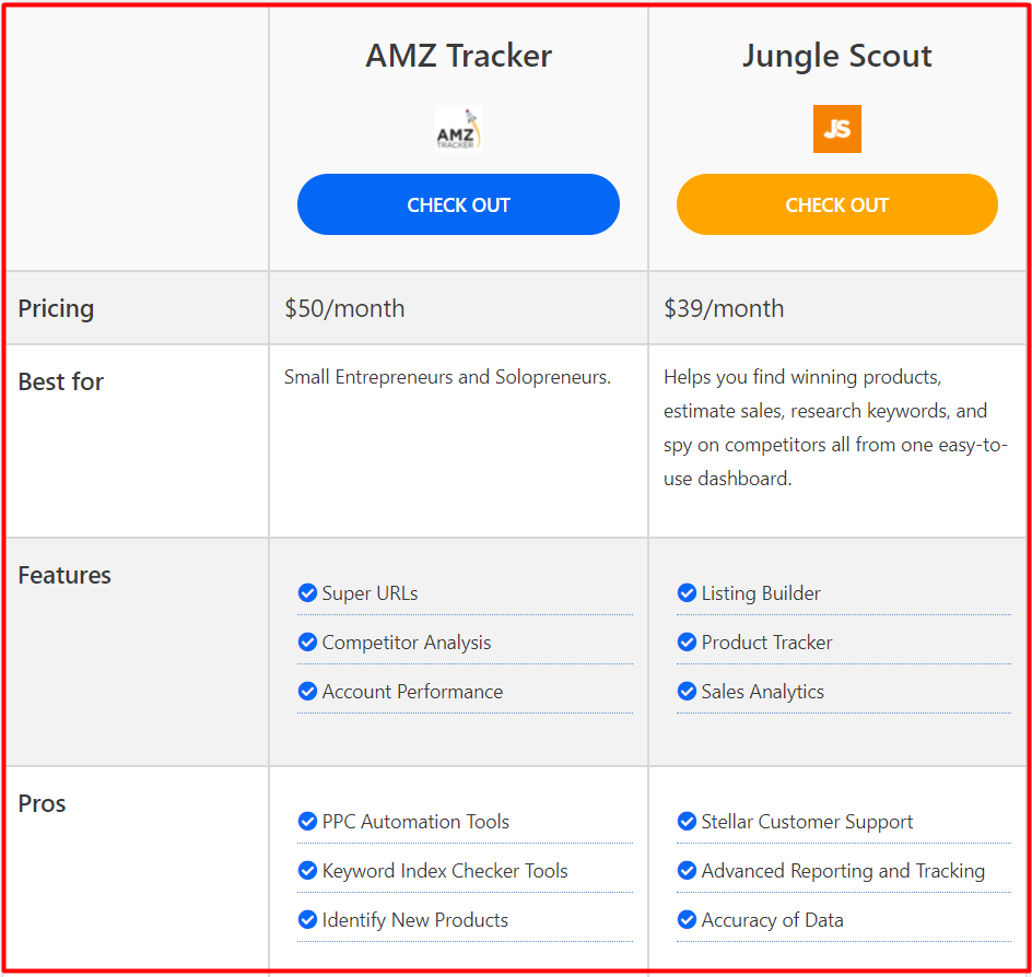 Jungle Scout vs Amz Tracker